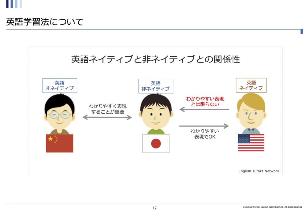 使える英語の範囲と理解できる英語の範囲